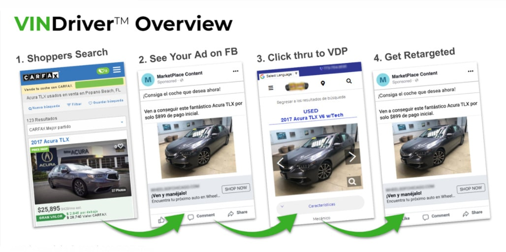 VINDriver serves low cost high-quality leads to dealers.